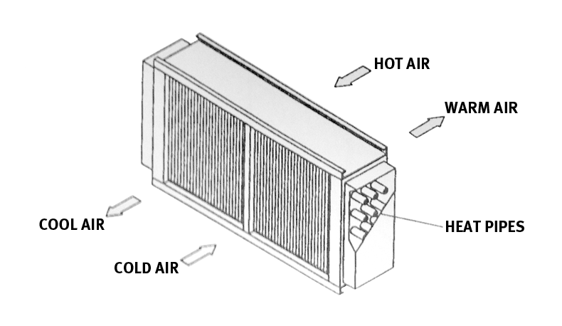 Figure 1: Typical Heat Pipe